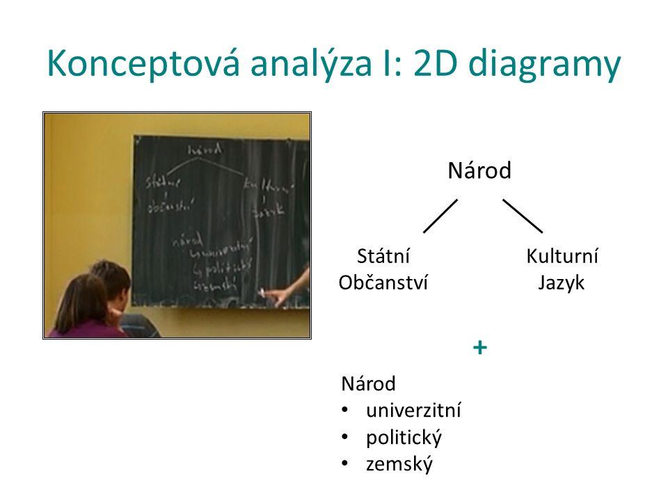Konceptová analýza I: 2D diagramy Národ Státní Občanství Kulturní Jazyk Národ univerzitní politický zemský +