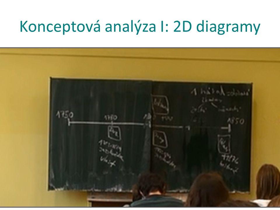 Konceptová analýza I: 2D diagramy