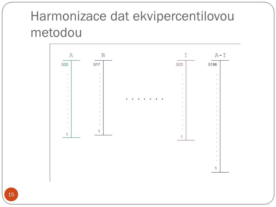 Harmonizace dat ekvipercentilovou metodou 15