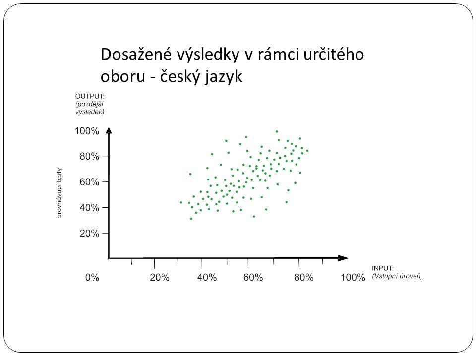 Dosažené výsledky v rámci určitého oboru - český jazyk