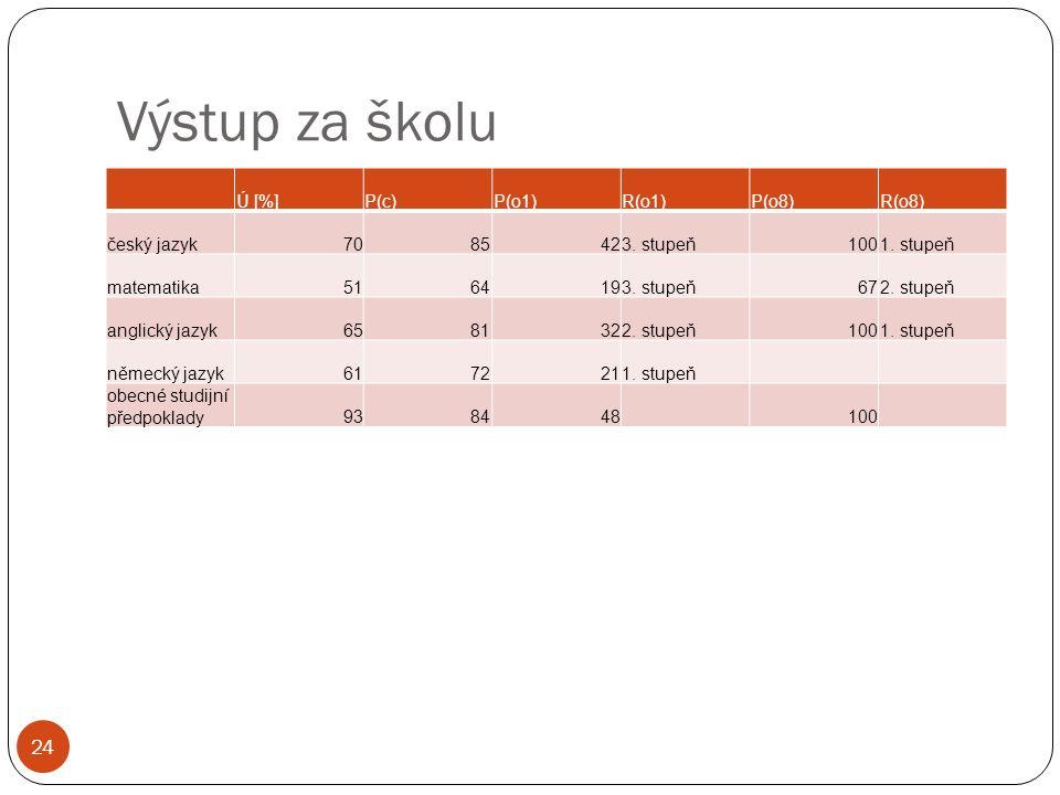 Výstup za školu 24 Ú [%]P(c)P(o1)R(o1)P(o8)R(o8) český jazyk7085423. stupeň1001. stupeň matematika5164193. stupeň672. stupeň anglický jazyk6581322. st