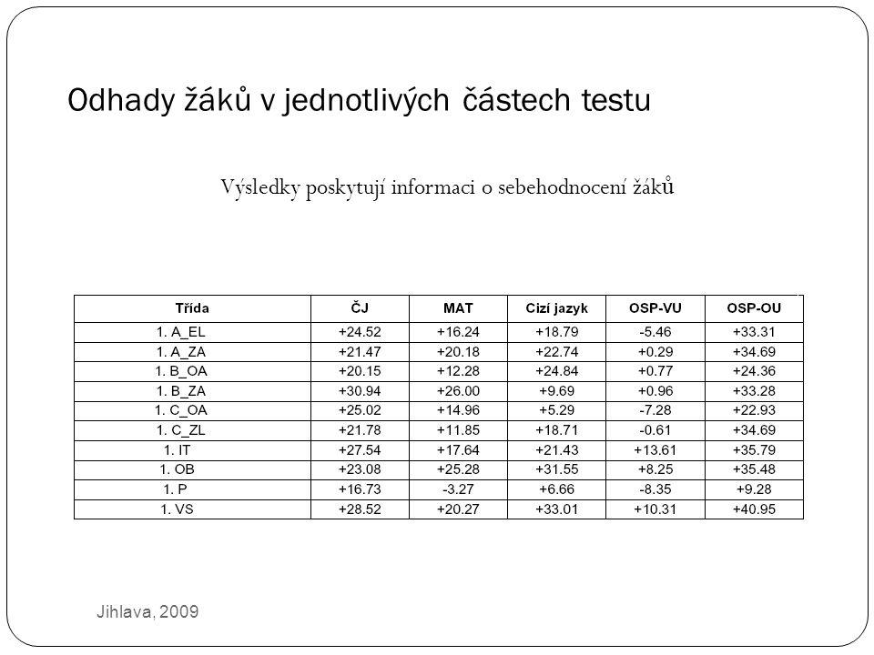 Odhady žáků v jednotlivých částech testu Jihlava, 2009 Výsledky poskytují informaci o sebehodnocení žák ů