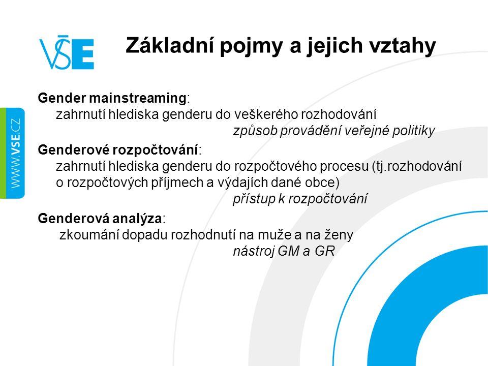Základní pojmy a jejich vztahy Gender mainstreaming: zahrnutí hlediska genderu do veškerého rozhodování způsob provádění veřejné politiky Genderové rozpočtování: zahrnutí hlediska genderu do rozpočtového procesu (tj.rozhodování o rozpočtových příjmech a výdajích dané obce) přístup k rozpočtování Genderová analýza: zkoumání dopadu rozhodnutí na muže a na ženy nástroj GM a GR