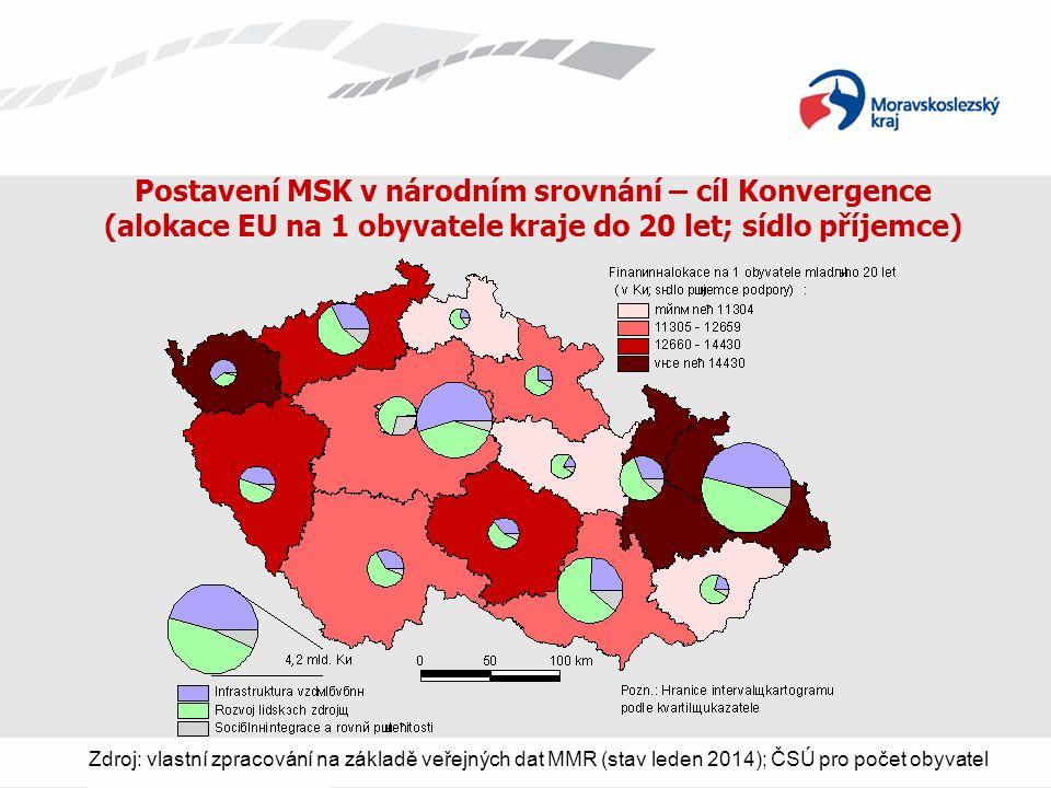 Postavení MSK v národním srovnání – cíl Konvergence (alokace EU na 1 obyvatele kraje do 20 let; sídlo příjemce) Zdroj: vlastní zpracování na základě veřejných dat MMR (stav leden 2014); ČSÚ pro počet obyvatel
