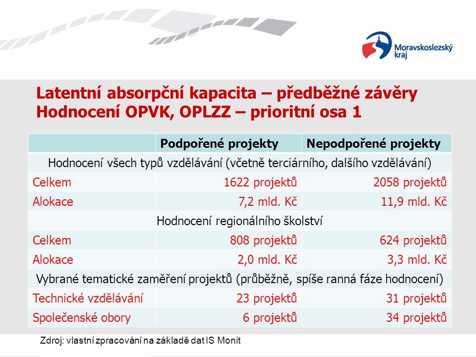 Latentní absorpční kapacita – předběžné závěry Hodnocení OPVK, OPLZZ – prioritní osa 1 Podpořené projektyNepodpořené projekty Hodnocení všech typů vzdělávání (včetně terciárního, dalšího vzdělávání) Celkem1622 projektů2058 projektů Alokace7,2 mld.