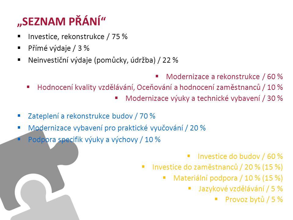 """""""SEZNAM PŘÁNÍ  Investice, rekonstrukce / 75 %  Přímé výdaje / 3 %  Neinvestiční výdaje (pomůcky, údržba) / 22 %  Modernizace a rekonstrukce / 60 %  Hodnocení kvality vzdělávání, Oceňování a hodnocení zaměstnanců / 10 %  Modernizace výuky a technické vybavení / 30 %  Zateplení a rekonstrukce budov / 70 %  Modernizace vybavení pro praktické vyučování / 20 %  Podpora specifik výuky a výchovy / 10 %  Investice do budov / 60 %  Investice do zaměstnanců / 20 % (15 %)  Materiální podpora / 10 % (15 %)  Jazykové vzdělávání / 5 %  Provoz bytů / 5 %"""
