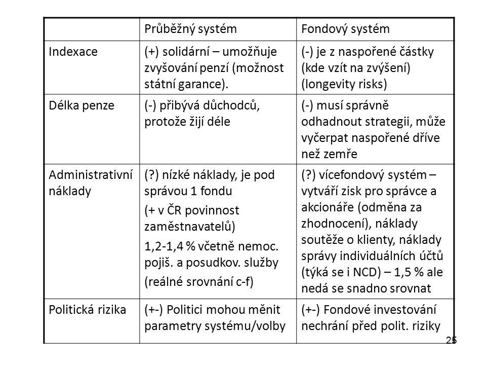 Průběžný systémFondový systém Indexace(+) solidární – umožňuje zvyšování penzí (možnost státní garance).