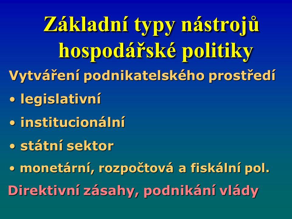 Základní typy nástrojů hospodářské politiky Základní typy nástrojů hospodářské politiky Vytváření podnikatelského prostředí legislativní legislativní institucionální institucionální státní sektor státní sektor monetární, rozpočtová a fiskální pol.