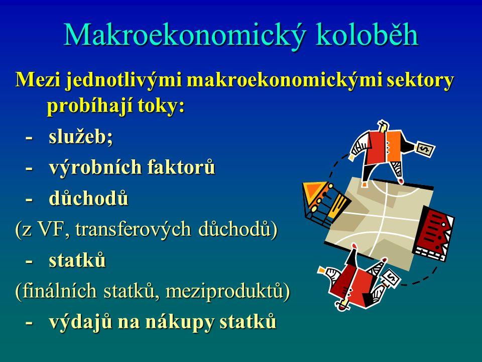 Makroekonomický koloběh Mezi jednotlivými makroekonomickými sektory probíhají toky: - služeb; - služeb; - výrobních faktorů - výrobních faktorů - důchodů - důchodů (z VF, transferových důchodů) - statků - statků (finálních statků, meziproduktů) - výdajů na nákupy statků - výdajů na nákupy statků