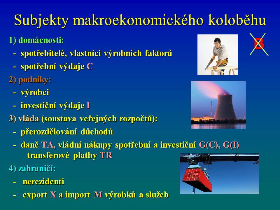 Subjekty makroekonomického koloběhu 1) domácnosti: - spotřebitelé, vlastníci výrobních faktorů - spotřebitelé, vlastníci výrobních faktorů - spotřební výdaje C - spotřební výdaje C 2) podniky: - výrobci - výrobci - investiční výdaje I - investiční výdaje I 3) vláda (soustava veřejných rozpočtů): - přerozdělování důchodů - přerozdělování důchodů - daně TA, vládní nákupy spotřební a investiční G(C), G(I) transferové platby TR - daně TA, vládní nákupy spotřební a investiční G(C), G(I) transferové platby TR 4) zahraničí: - nerezidenti - nerezidenti - export X a import M výrobků a služeb - export X a import M výrobků a služeb B