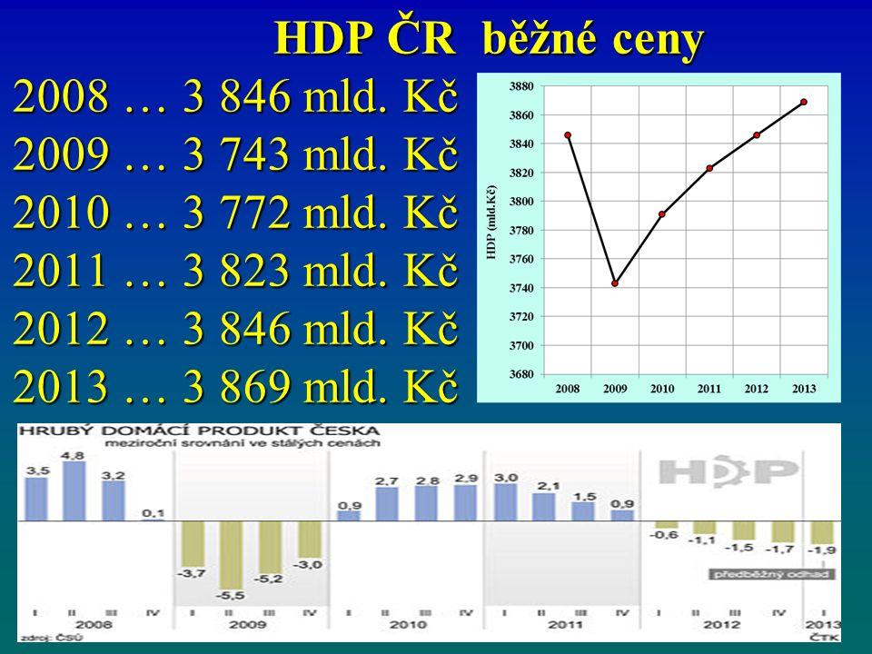 HDP ČR běžné ceny 2008 … 3 846 mld. Kč 2009 … 3 743 mld.