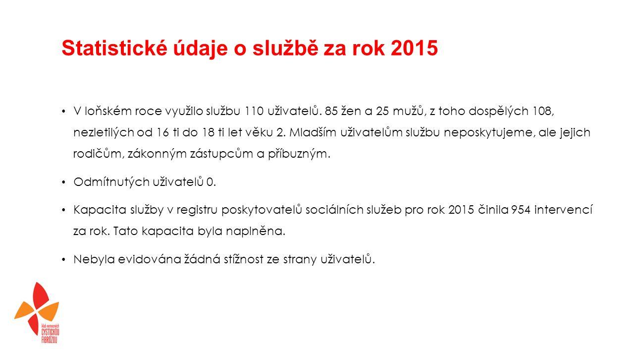 Statistické údaje o službě za rok 2015 V loňském roce využilo službu 110 uživatelů.