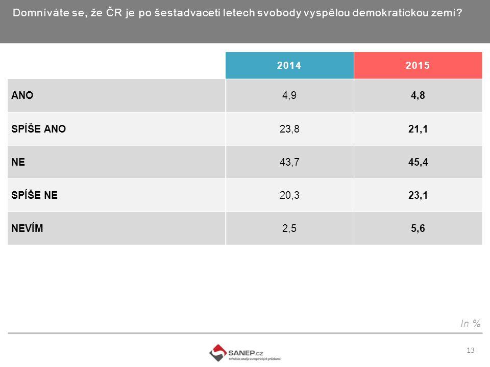 Domníváte se, že ČR je po šestadvaceti letech svobody vyspělou demokratickou zemí.