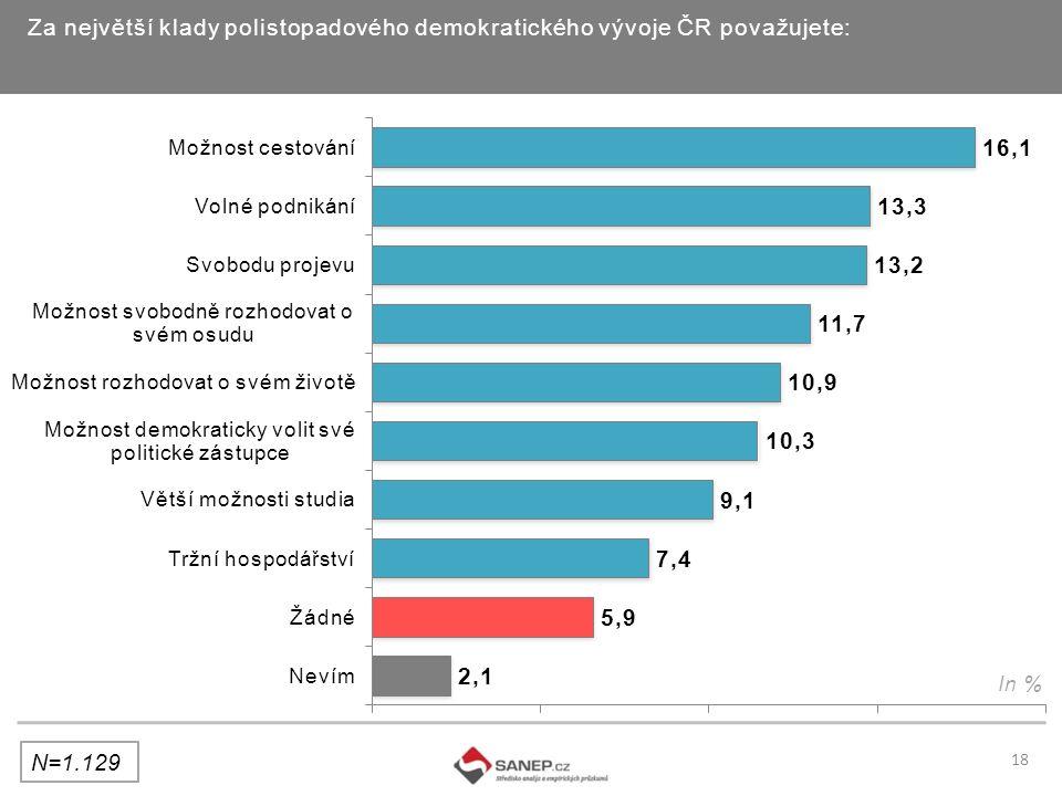Za největší klady polistopadového demokratického vývoje ČR považujete: In % 18 N=1.129