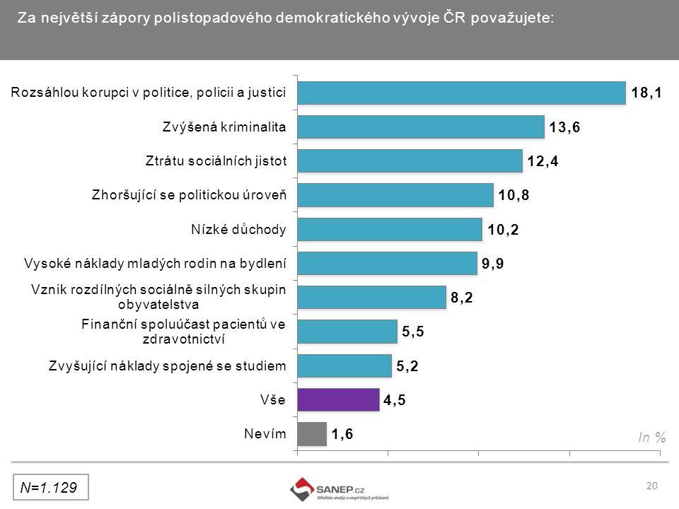 Za největší zápory polistopadového demokratického vývoje ČR považujete: In % 20 N=1.129
