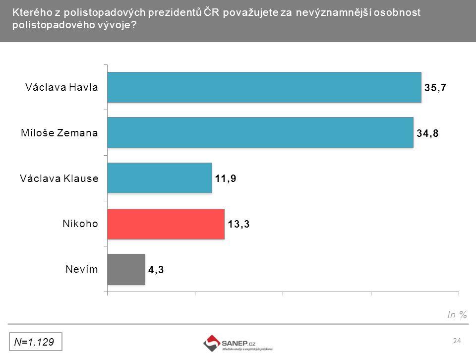 Kterého z polistopadových prezidentů ČR považujete za nevýznamnější osobnost polistopadového vývoje.
