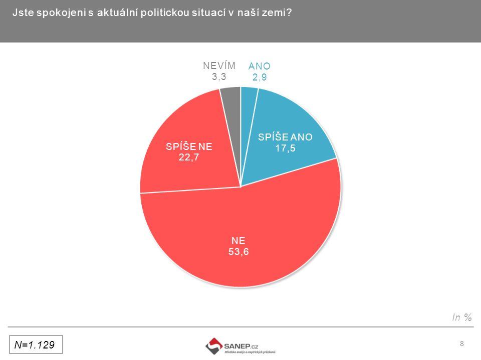 Jste spokojeni s aktuální politickou situací v naší zemi In % 8 N=1.129