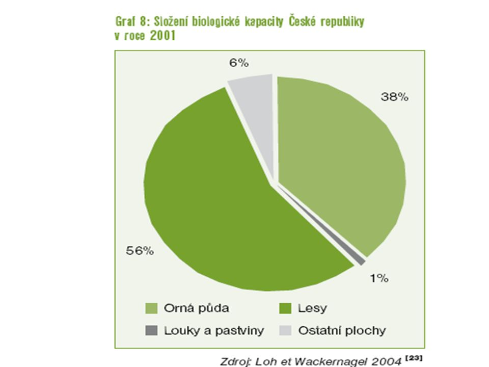 Ekologická stopa ČR překračuje biokapacitu 1,8 násobně.