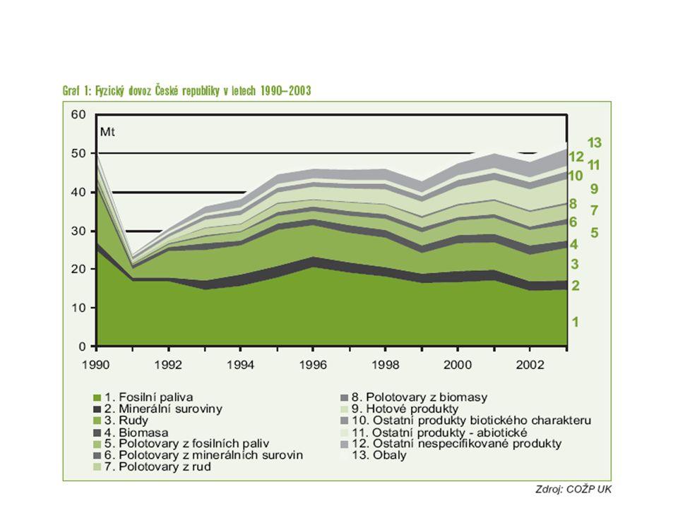 Podíl nelegálního kácení činil v roce 2001 asi 80 % brazilské těžby dřeva, v Indonésii to bylo 73 %.