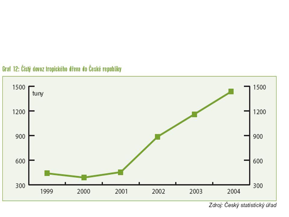 Od roku 1999 se během pěti let množství importované suroviny ztrojnásobilo.