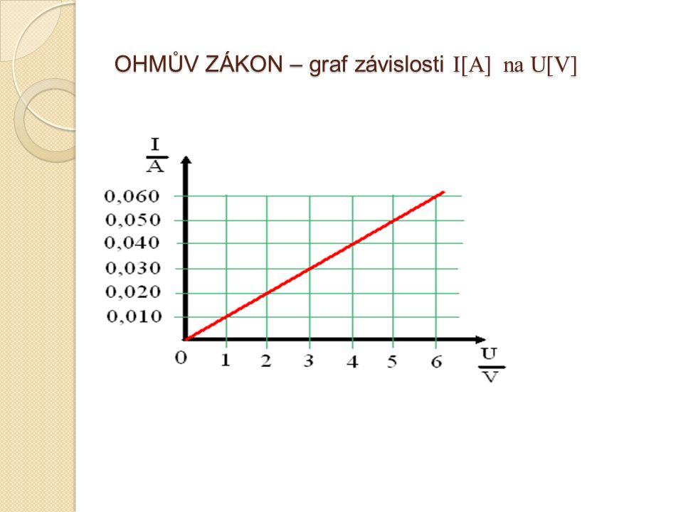 OHMŮV ZÁKON – graf závislosti I[A] na U[V]