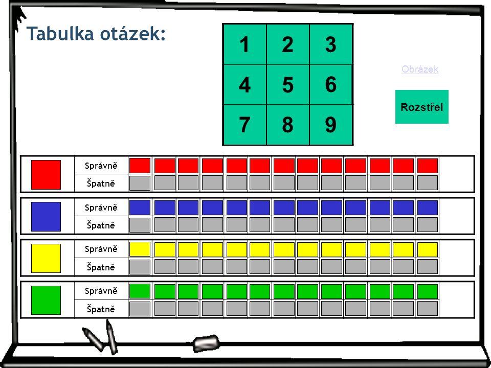 Tabulka otázek: Správně Špatně 1 2345678910111213 -2-3-4-5-6-7-8-9-10-11-12-13 Správně Špatně 1 2345678910111213 -2-3-4-5-6-7-8-9-10-11-12-13 Správně Špatně 1 2345678910111213 -2-3-4-5-6-7-8-9-10-11-12-13 Správně Špatně 1 2345678910111213 -2-3-4-5-6-7-8-9-10-11-12-13 Obrázek Rozstřel 6 3 9 2 5 1 8 4 7