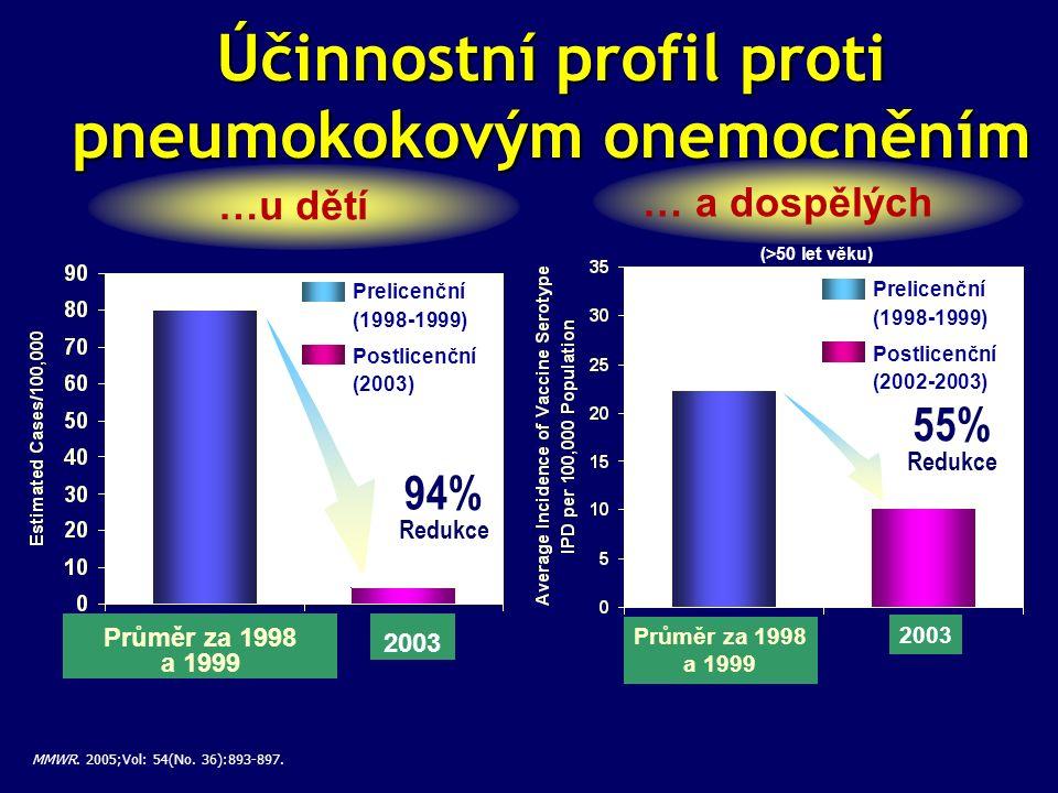 Prelicenční (1998-1999) Postlicenční (2003) 94% Redukce …u dětí Účinnostní profil proti pneumokokovým onemocněním MMWR. 2005;Vol: 54(No. 36):893-897.