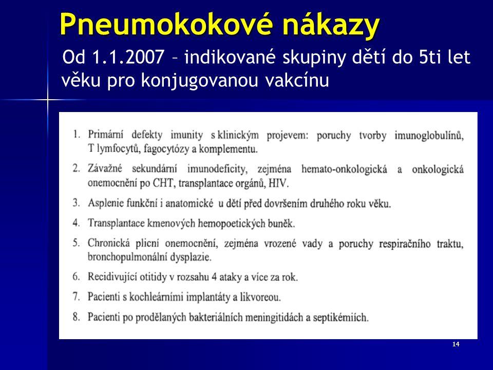 14 Pneumokokové nákazy Od 1.1.2007 – indikované skupiny dětí do 5ti let věku pro konjugovanou vakcínu