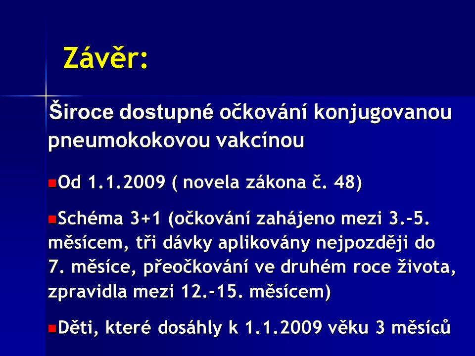 17 Závěr: Široce dostupné očkování konjugovanou pneumokokovou vakcínou Od 1.1.2009 ( novela zákona č. 48) Od 1.1.2009 ( novela zákona č. 48) Schéma 3+