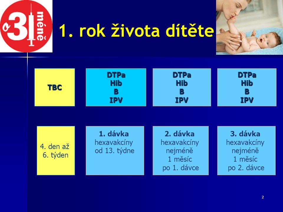 2 TBCDTPaHibBIPVDTPaHibBIPVDTPaHibBIPV 4. den až 6. týden 1. dávka hexavakcíny od 13. týdne 2. dávka hexavakcíny nejméně 1 měsíc po 1. dávce 3. dávka