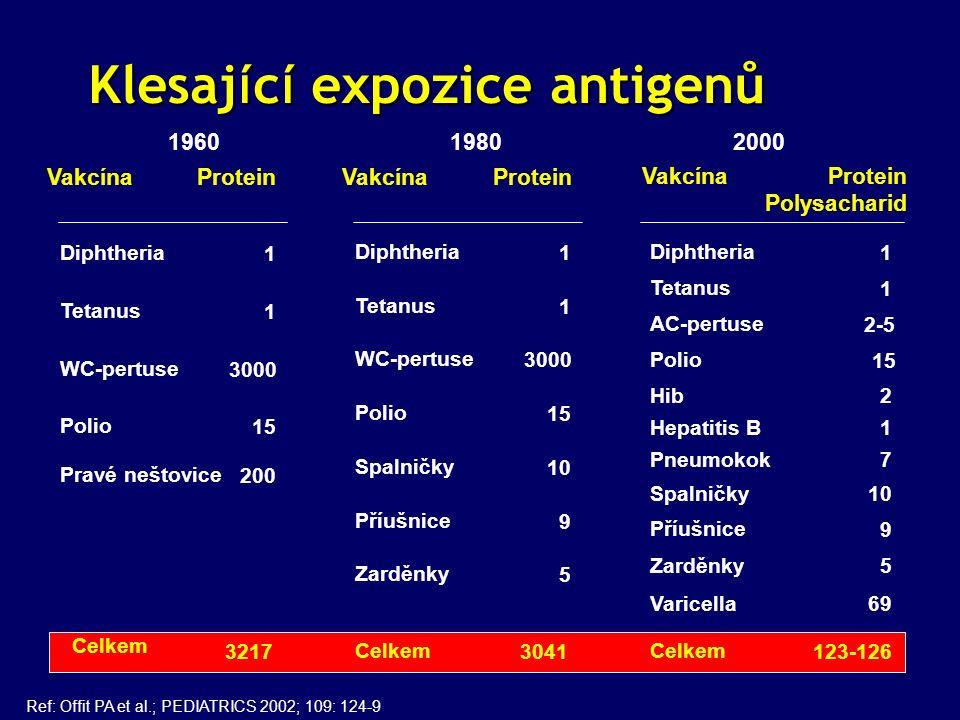 Klesaj í c í expozice antigenů Klesaj í c í expozice antigenů 19601980 2000 Ref: Offit PA et al.; PEDIATRICS 2002; 109: 124-9 Vakcína Pravé neštovice Diphtheria Tetanus WC-pertuse Polio Celkem Protein Polysacharid 200 1 1 3000 15 3217 Vakcína Diphtheria Tetanus WC-pertuse Polio Celkem Protein 1 1 3000 15 3041 Spalničky Zarděnky 10 5 Příušnice 9 VakcínaProtein Diphtheria Tetanus AC-pertuse Polio Celkem 1 1 2-5 15 123-126 Spalničky Zarděnky 10 5 Příušnice 9 Hib Pneumokok Varicella Hepatitis B 2 69 1 7