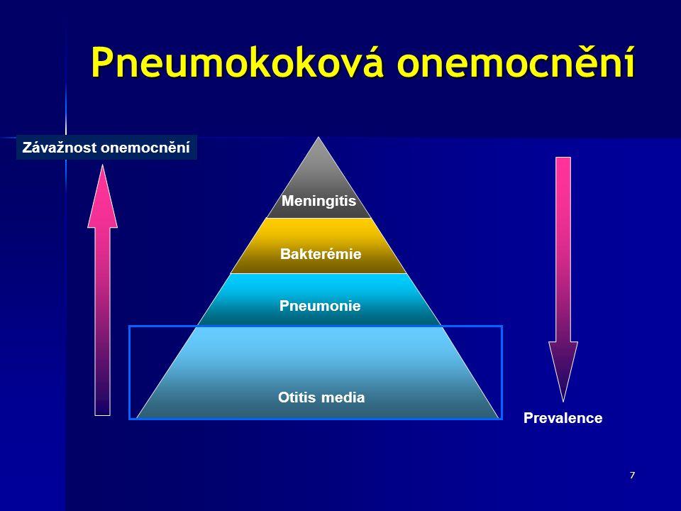 7 Pneumokoková onemocnění Otitis media Pneumonie Bakterémie Meningitis Prevalence Závažnost onemocnění
