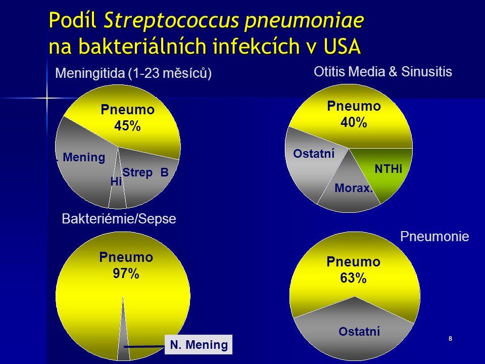 8 Pneumo 45% N. Mening Hi Strep B Meningitida (1-23 měsíců) Pneumo 40% NTHi Ostatní Morax. Otitis Media & Sinusitis Pneumo 97% N. Mening Bakteriémie/S