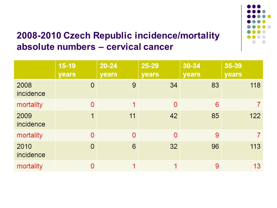 2008-2010 Czech Republic incidence/mortality absolute numbers – cervical cancer 15-19 years 20-24 years 25-29 years 30-34 years 35-39 years 2008 incid