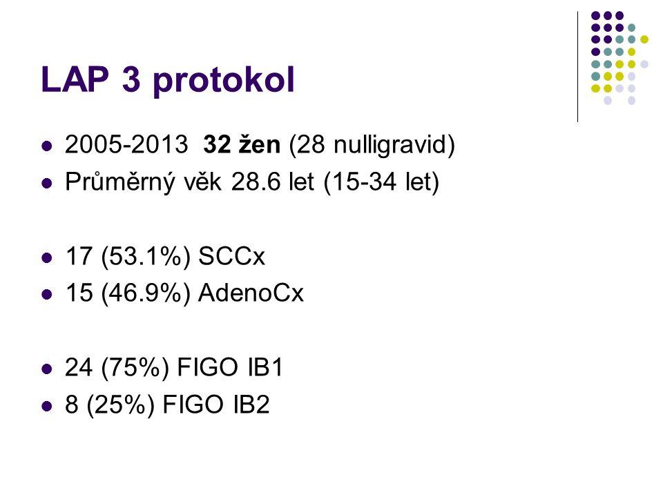 LAP 3 protokol 2005-2013 32 žen (28 nulligravid) Průměrný věk 28.6 let (15-34 let) 17 (53.1%) SCCx 15 (46.9%) AdenoCx 24 (75%) FIGO IB1 8 (25%) FIGO I