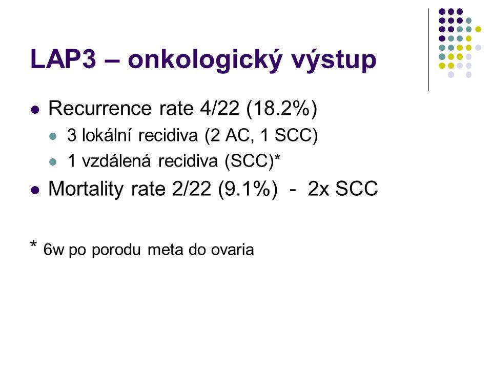 LAP3 – onkologický výstup Recurrence rate 4/22 (18.2%) 3 lokální recidiva (2 AC, 1 SCC) 1 vzdálená recidiva (SCC)* Mortality rate 2/22 (9.1%) - 2x SCC