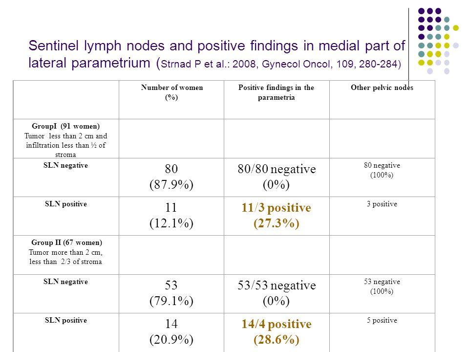SLNM – LAP 1 (FN Motol) 62 žen Průměrný věk 28.2 (23-37) follow up: 47 měsíců (12-144 měsíců) 6x IA1 (LVSI + 6x – 100.0%) 16x IA2 (LVSI + 6x – 37.5%) 40x IB1 (LVSI + 18x – 45.0%) (less than 20 mm/less than ½ stroma invasion)