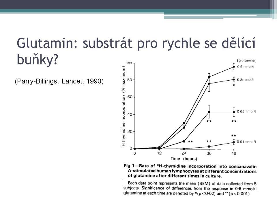 Glutamin: substrát pro rychle se dělící buňky (Parry-Billings, Lancet, 1990)
