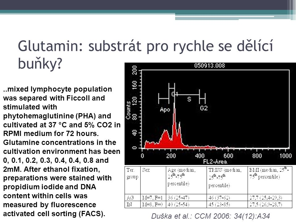 Glutamin: substrát pro rychle se dělící buňky?..mixed lymphocyte population was separed with Ficcoll and stimulated with phytohemaglutinine (PHA) and cultivated at 37 °C and 5% CO2 in RPMI medium for 72 hours.