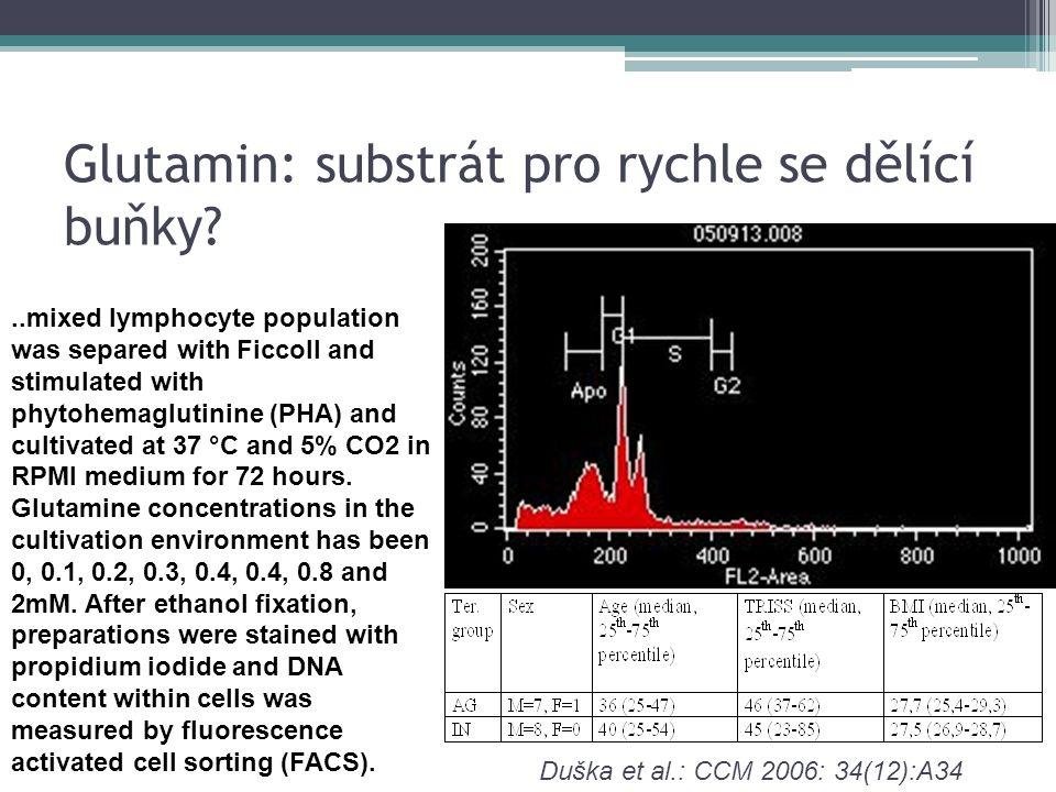 Glutamin: substrát pro rychle se dělící buňky?..mixed lymphocyte population was separed with Ficcoll and stimulated with phytohemaglutinine (PHA) and
