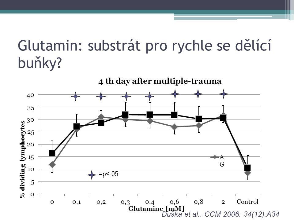 Glutamin: substrát pro rychle se dělící buňky Duška et al.: CCM 2006: 34(12):A34 =p<.05