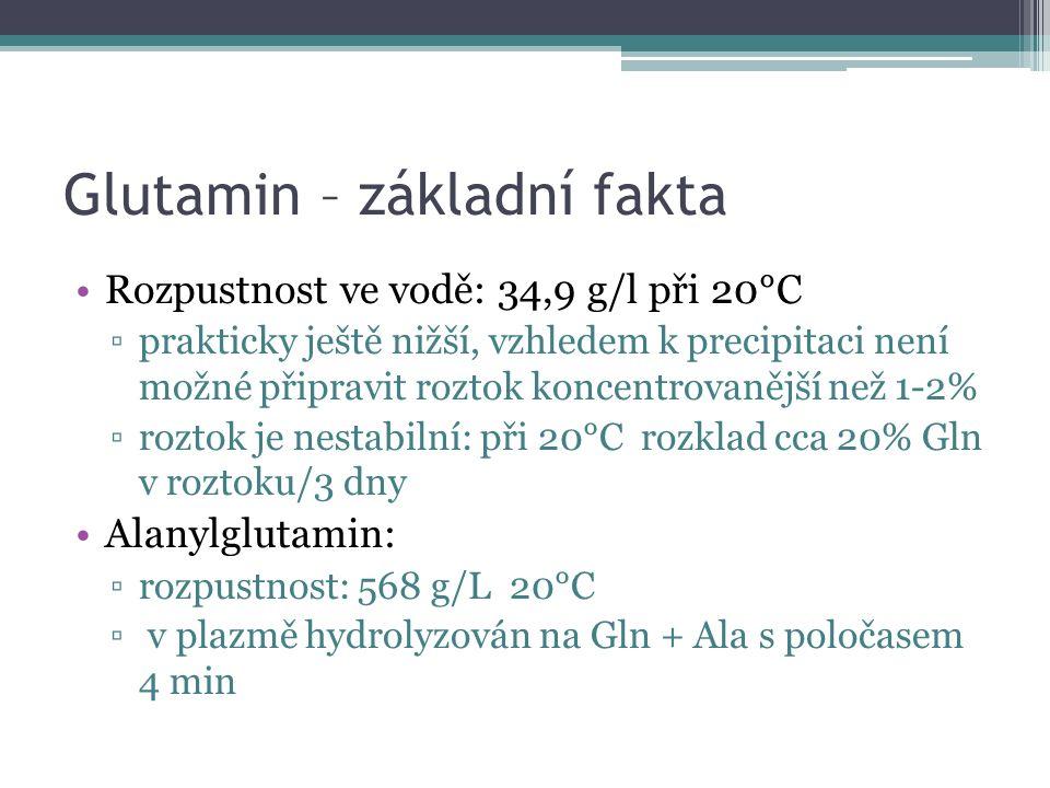 Glutamin – základní fakta Rozpustnost ve vodě: 34,9 g/l při 20°C ▫prakticky ještě nižší, vzhledem k precipitaci není možné připravit roztok koncentrovanější než 1-2% ▫roztok je nestabilní: při 20°C rozklad cca 20% Gln v roztoku/3 dny Alanylglutamin: ▫rozpustnost: 568 g/L 20°C ▫ v plazmě hydrolyzován na Gln + Ala s poločasem 4 min