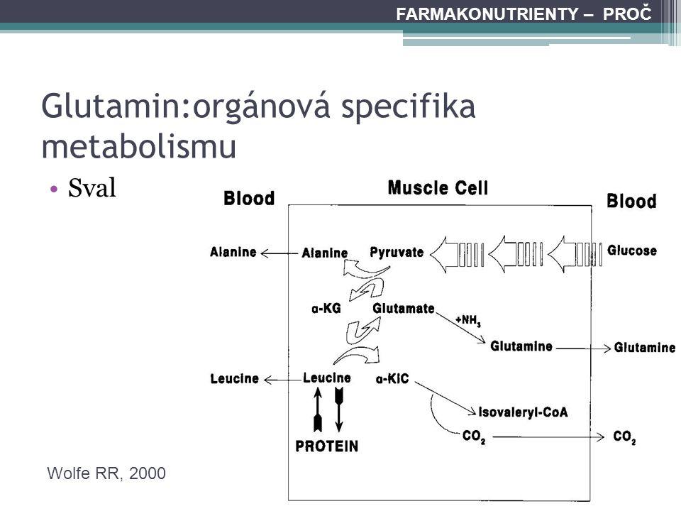 Glutamin:orgánová specifika metabolismu Sval FARMAKONUTRIENTY – PROČ Wolfe RR, 2000