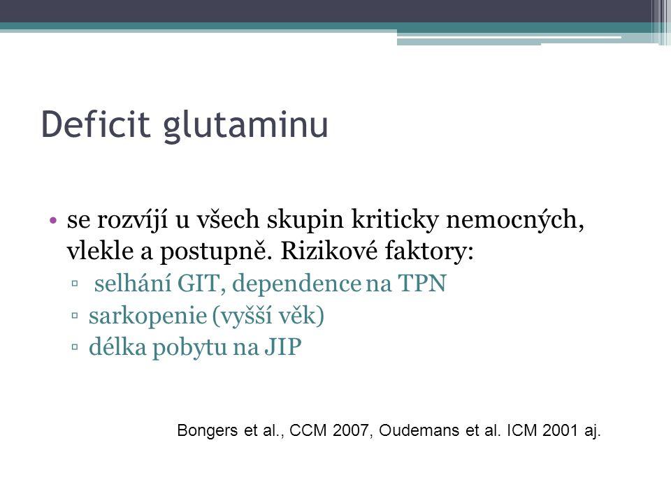 Deficit glutaminu se rozvíjí u všech skupin kriticky nemocných, vlekle a postupně.
