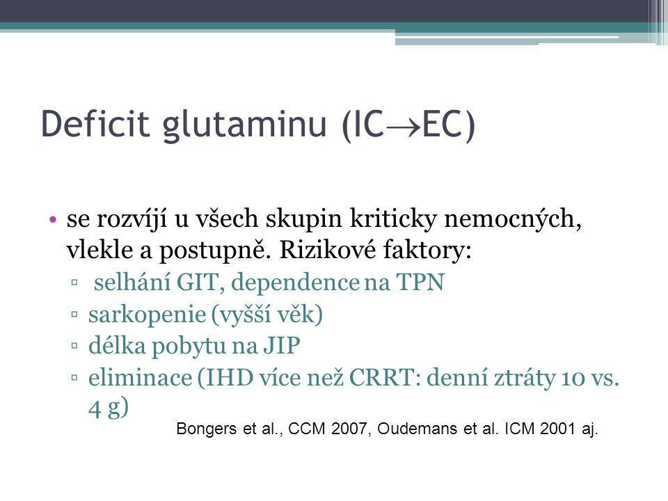 Deficit glutaminu (IC  EC) se rozvíjí u všech skupin kriticky nemocných, vlekle a postupně. Rizikové faktory: ▫ selhání GIT, dependence na TPN ▫sarko