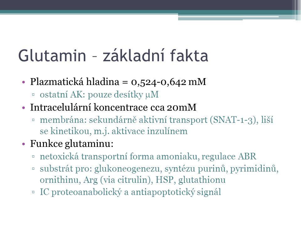 Glutamin – základní fakta Rozpustnost ve vodě: 34,9 g/l při 20°C ▫prakticky ještě nižší, vzhledem k precipitaci není možné připravit roztok koncentrovanější než 1-2% ▫roztok je nestabilní: při 20°C rozklad cca 20% Gln v roztoku/3 dny Alanylglutamin: ▫rozpustnost: 568 g/L 20°C ▫hydrolyzován na Gln + Ala (endotheliální peptidasy, T1/2 3-10min)