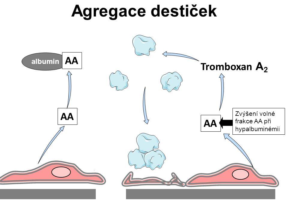 Agregace destiček AA Tromboxan A 2 albumin AA Zvýšení volné frakce AA při hypalbuminémii