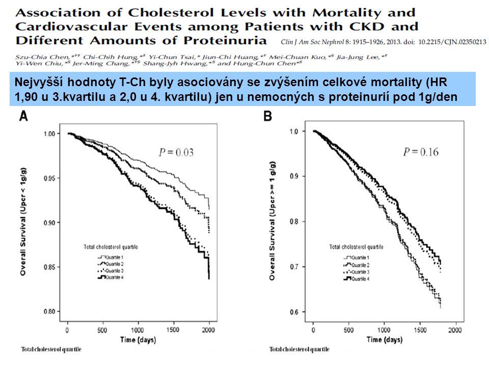 Nejvyšší hodnoty T-Ch byly asociovány se zvýšením celkové mortality (HR 1,90 u 3.kvartilu a 2,0 u 4. kvartilu) jen u nemocných s proteinurií pod 1g/de
