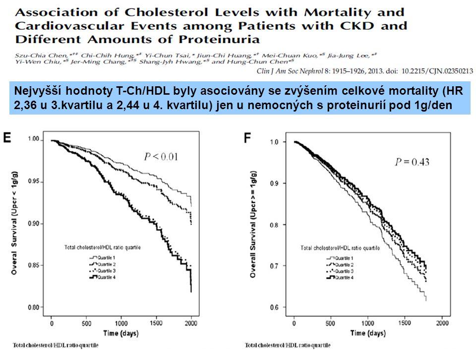 Nejvyšší hodnoty T-Ch/HDL byly asociovány se zvýšením celkové mortality (HR 2,36 u 3.kvartilu a 2,44 u 4. kvartilu) jen u nemocných s proteinurií pod