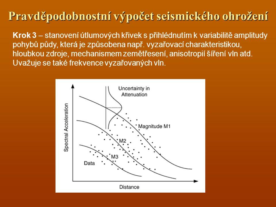 Krok 3 – stanovení útlumových křivek s přihlédnutím k variabilitě amplitudy pohybů půdy, která je způsobena např. vyzařovací charakteristikou, hloubko